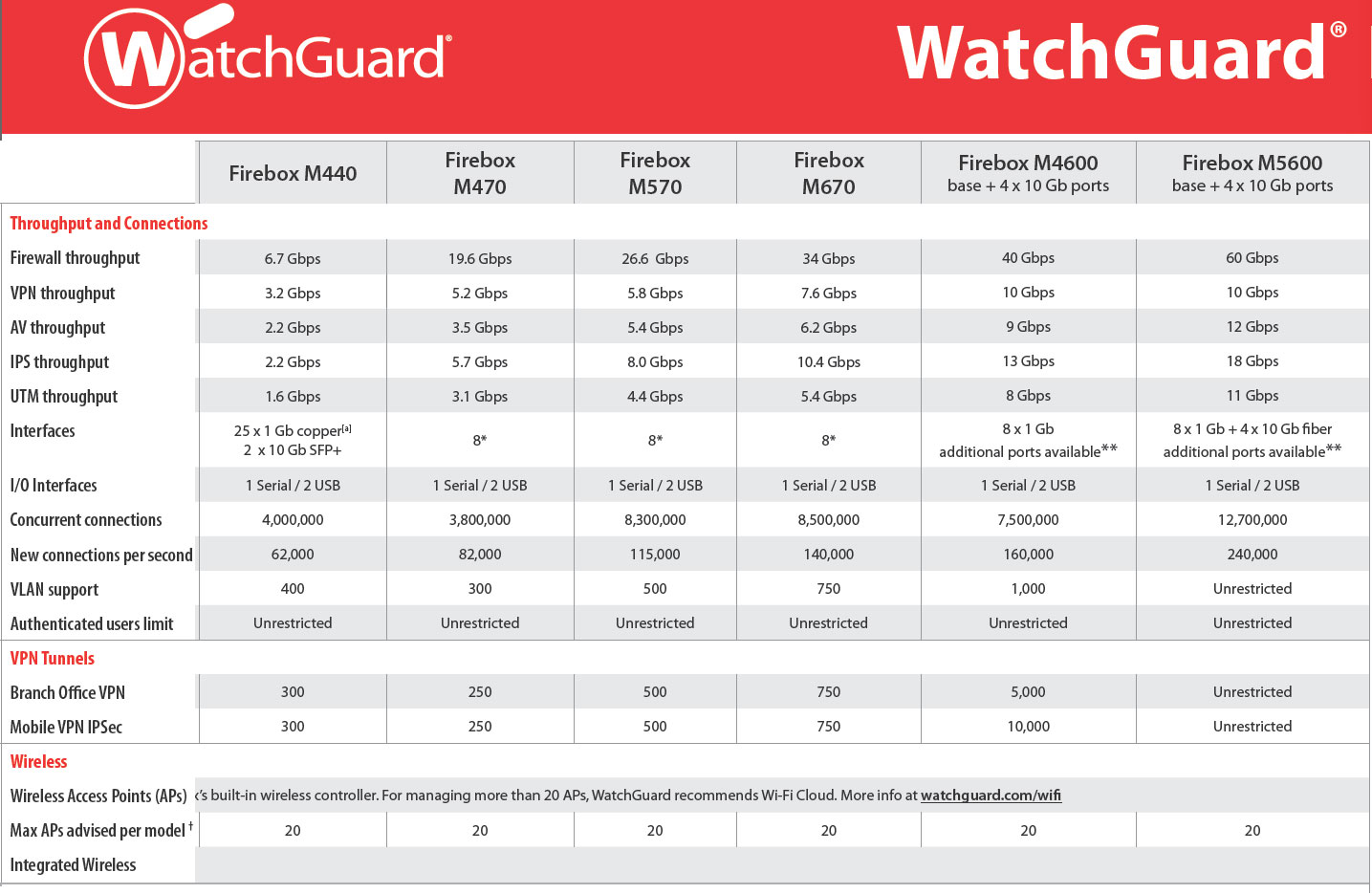 Watchguard Product Matrix Datasheets
