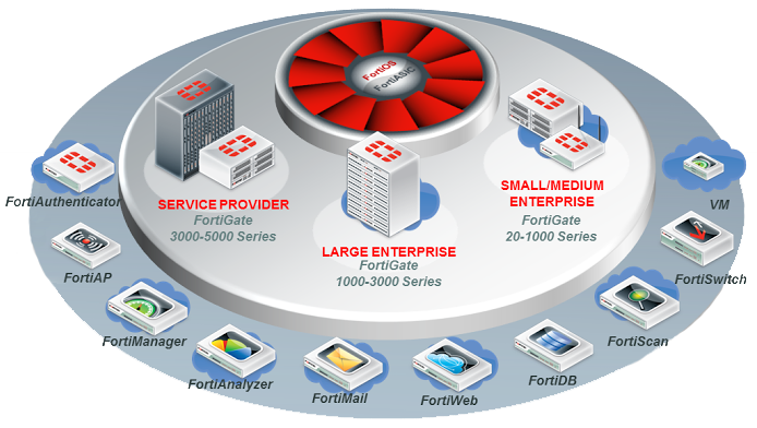 Fortinet Security Fabric solution components