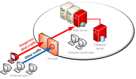 Traditional Firewall – dangerous traffic coming in
