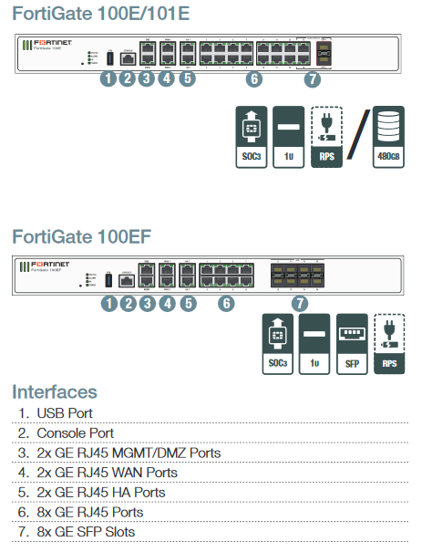 Fortigate Firewall | Firewall Security Company India