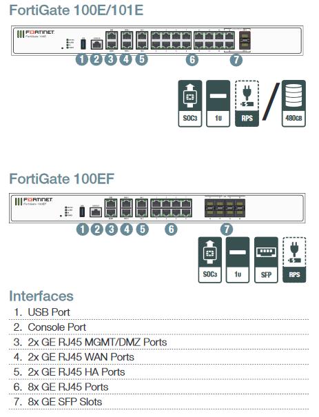 Fortigate 100E, Fortigate 100E Firewall, Fortigate 100E Firewall Price