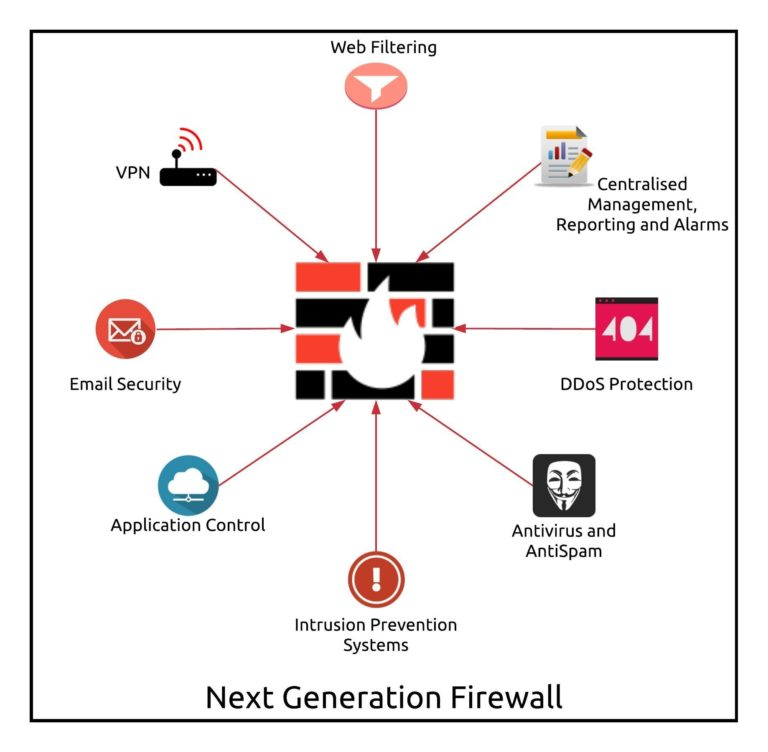 What is a Next Generation Firewall? Learn about the differences between NGFW and traditional firewalls