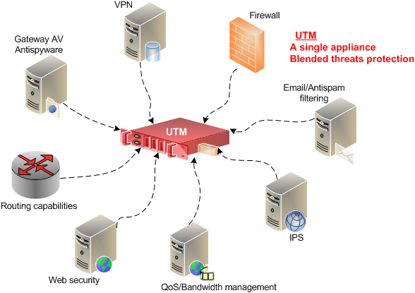 UTM - Features