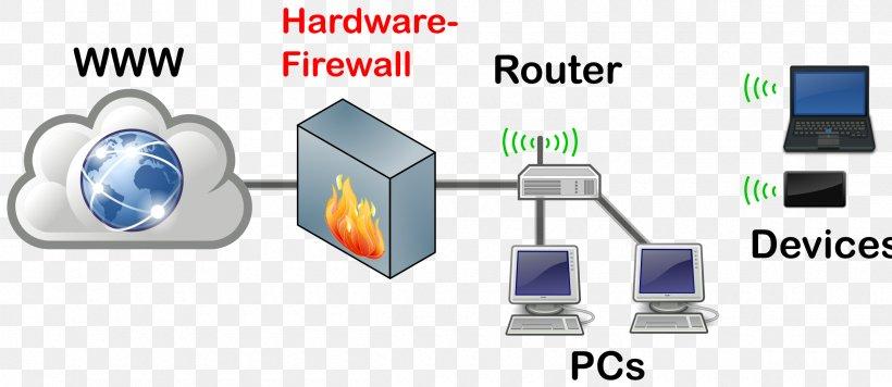 Hardware Firewall Computer Network