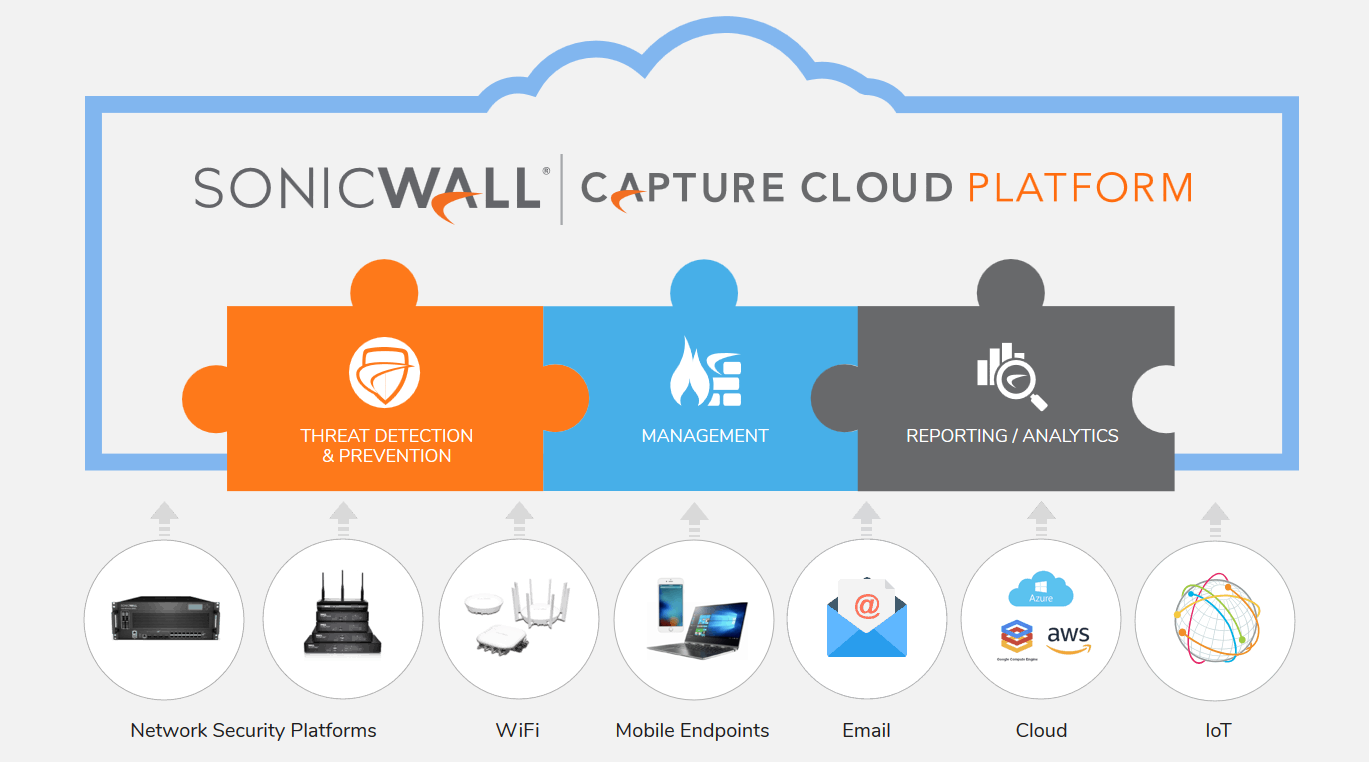 SonicWall Capture Cloud Platform