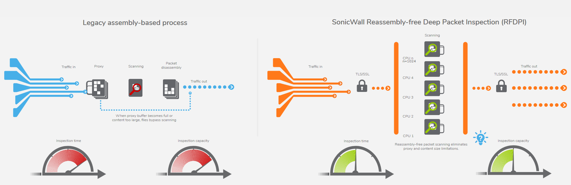 SonicWall Reassembly-free Deep Packet Inspection (RFDPI)