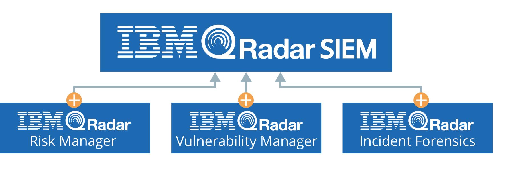 IBM QRadar Platform